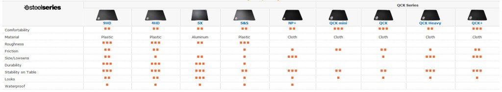 SteelSeries Gaming Mousepad Comparison Chart